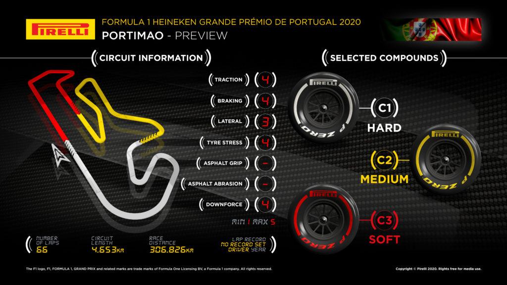 الاطارات المستخدمة جائزة البرتغال الكبرى