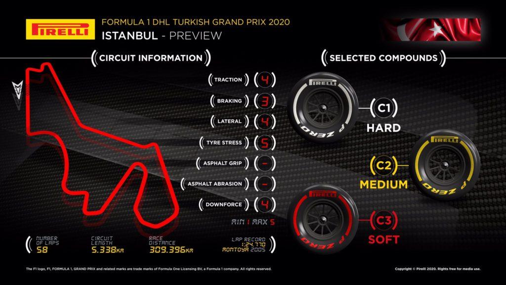 الاطارات جائزة تركيا الكبرى 2020